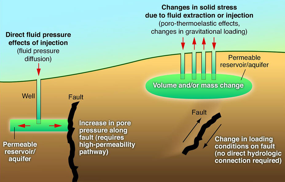 Induced seismicity