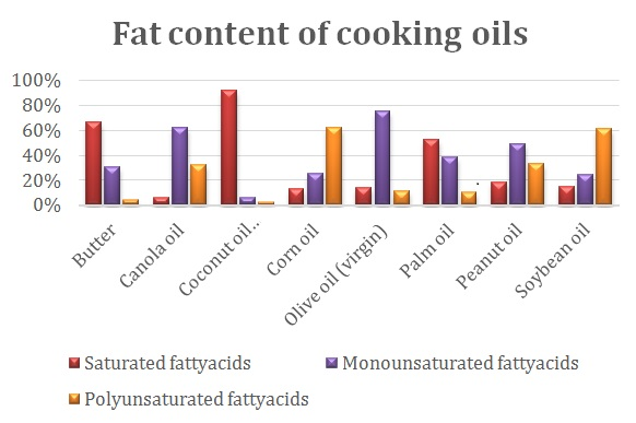 Fat content of cooking oils